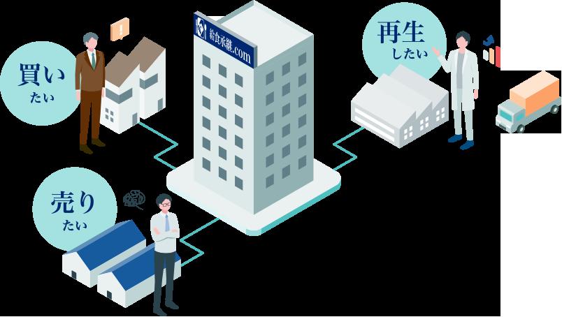 給食承継 M&A 日本給食業経営総合研究所